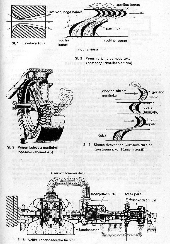 Parna turbina - Wikipedija