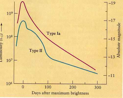 graph of a supernova - photo #6